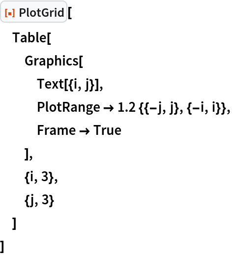 "ResourceFunction[""PlotGrid""][  Table[   Graphics[    Text[{i, j}],    PlotRange -> 1.2 {{-j, j}, {-i, i}},    Frame -> True    ],   {i, 3},   {j, 3}   ]  ]"