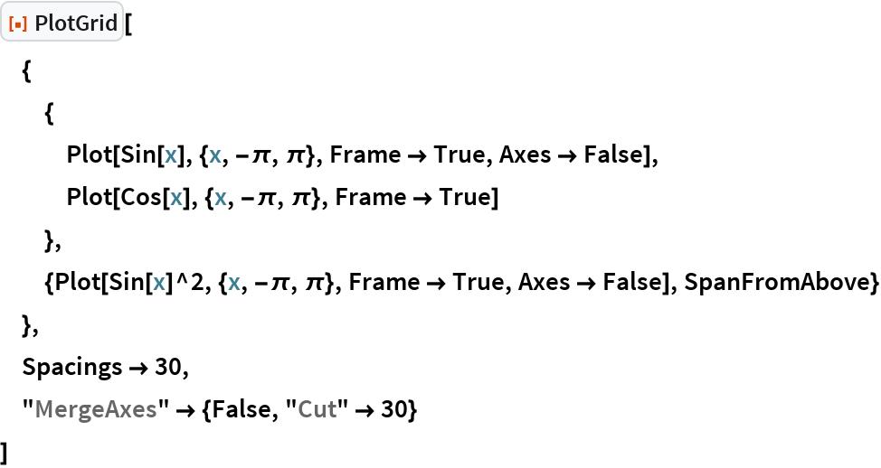 "ResourceFunction[""PlotGrid""][  {   {    Plot[Sin[x], {x, -\[Pi], \[Pi]}, Frame -> True, Axes -> False],    Plot[Cos[x], {x, -\[Pi], \[Pi]}, Frame -> True]    },   {Plot[Sin[x]^2, {x, -\[Pi], \[Pi]}, Frame -> True, Axes -> False], SpanFromAbove}   },  Spacings -> 30,  ""MergeAxes"" -> {False, ""Cut"" -> 30}  ]"