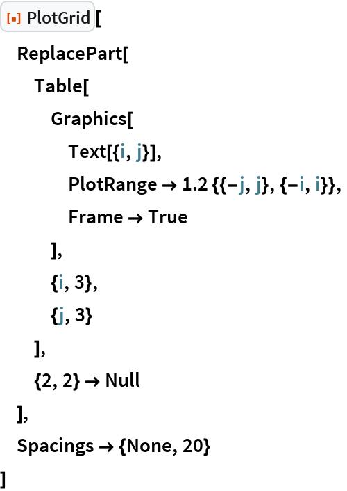 "ResourceFunction[""PlotGrid""][  ReplacePart[   Table[    Graphics[     Text[{i, j}],     PlotRange -> 1.2 {{-j, j}, {-i, i}},     Frame -> True     ],    {i, 3},    {j, 3}    ],   {2, 2} -> Null   ],  Spacings -> {None, 20}  ]"