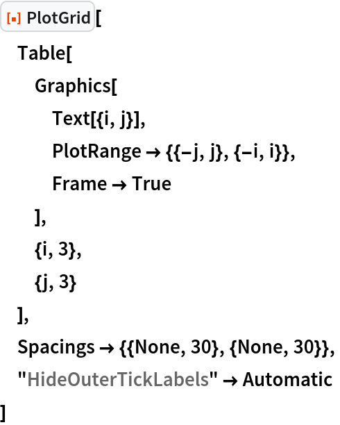 "ResourceFunction[""PlotGrid""][  Table[   Graphics[    Text[{i, j}],    PlotRange -> {{-j, j}, {-i, i}},    Frame -> True    ],   {i, 3},   {j, 3}   ],  Spacings -> {{None, 30}, {None, 30}},  ""HideOuterTickLabels"" -> Automatic  ]"