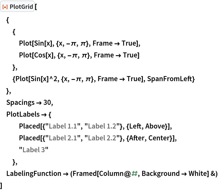 "ResourceFunction[""PlotGrid""][  {   {    Plot[Sin[x], {x, -\[Pi], \[Pi]}, Frame -> True],    Plot[Cos[x], {x, -\[Pi], \[Pi]}, Frame -> True]    },   {Plot[Sin[x]^2, {x, -\[Pi], \[Pi]}, Frame -> True], SpanFromLeft}   },  Spacings -> 30,  PlotLabels -> {    Placed[{""Label 1.1"", ""Label 1.2""}, {Left, Above}],    Placed[{""Label 2.1"", ""Label 2.2""}, {After, Center}],    ""Label 3""    },  LabelingFunction -> (Framed[Column@#, Background -> White] &)  ]"