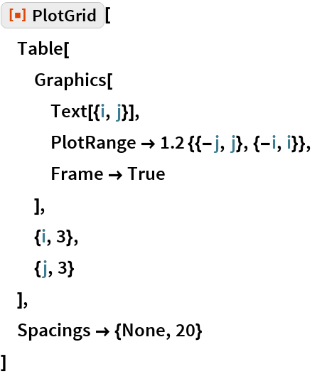 "ResourceFunction[""PlotGrid""][  Table[   Graphics[    Text[{i, j}],    PlotRange -> 1.2 {{-j, j}, {-i, i}},    Frame -> True    ],   {i, 3},   {j, 3}   ],  Spacings -> {None, 20}  ]"