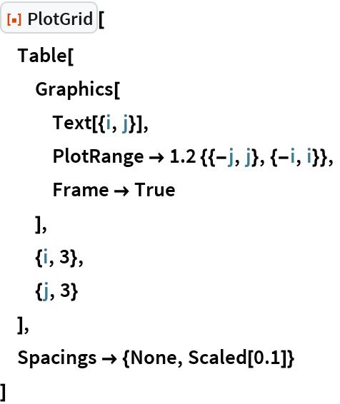 "ResourceFunction[""PlotGrid""][  Table[   Graphics[    Text[{i, j}],    PlotRange -> 1.2 {{-j, j}, {-i, i}},    Frame -> True    ],   {i, 3},   {j, 3}   ],  Spacings -> {None, Scaled[0.1]}  ]"