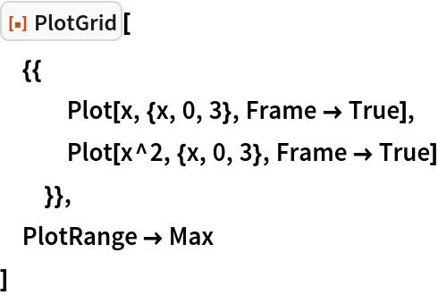 """ResourceFunction[""""PlotGrid""""][  {{    Plot[x, {x, 0, 3}, Frame -> True],    Plot[x^2, {x, 0, 3}, Frame -> True]    }},  PlotRange -> Max  ]"""