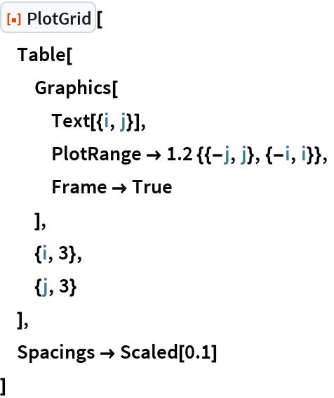 "ResourceFunction[""PlotGrid""][  Table[   Graphics[    Text[{i, j}],    PlotRange -> 1.2 {{-j, j}, {-i, i}},    Frame -> True    ],   {i, 3},   {j, 3}   ],  Spacings -> Scaled[0.1]  ]"