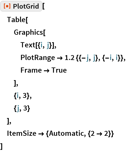 "ResourceFunction[""PlotGrid""][  Table[   Graphics[    Text[{i, j}],    PlotRange -> 1.2 {{-j, j}, {-i, i}},    Frame -> True    ],   {i, 3},   {j, 3}   ],  ItemSize -> {Automatic, {2 -> 2}}  ]"