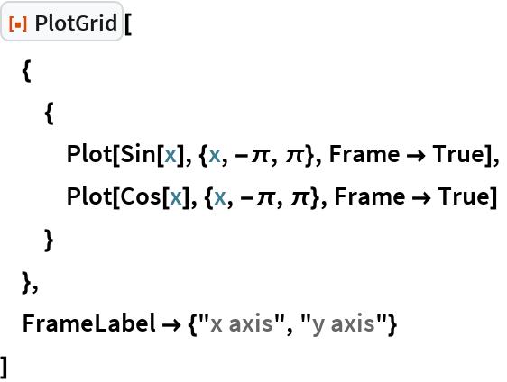"ResourceFunction[""PlotGrid""][  {   {    Plot[Sin[x], {x, -\[Pi], \[Pi]}, Frame -> True],    Plot[Cos[x], {x, -\[Pi], \[Pi]}, Frame -> True]    }   },  FrameLabel -> {""x axis"", ""y axis""}  ]"