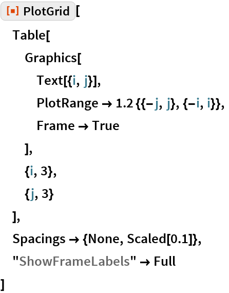 "ResourceFunction[""PlotGrid""][  Table[   Graphics[    Text[{i, j}],    PlotRange -> 1.2 {{-j, j}, {-i, i}},    Frame -> True    ],   {i, 3},   {j, 3}   ],  Spacings -> {None, Scaled[0.1]},  ""ShowFrameLabels"" -> Full  ]"