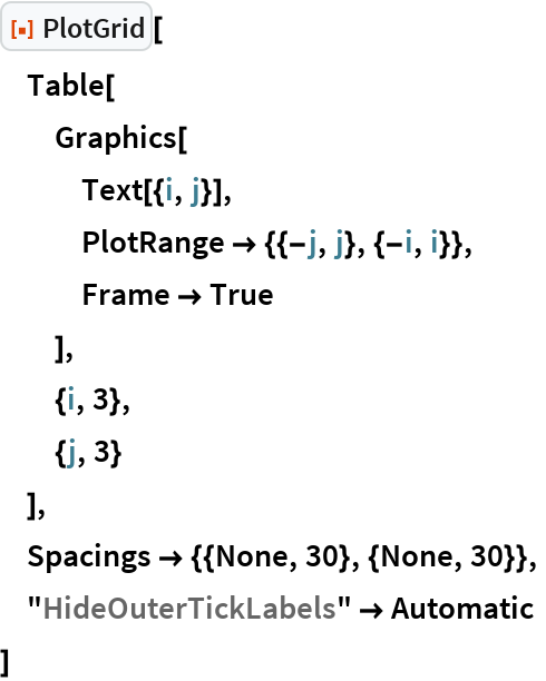 """ResourceFunction[""""PlotGrid""""][  Table[   Graphics[    Text[{i, j}],    PlotRange -> {{-j, j}, {-i, i}},    Frame -> True    ],   {i, 3},   {j, 3}   ],  Spacings -> {{None, 30}, {None, 30}},  """"HideOuterTickLabels"""" -> Automatic  ]"""