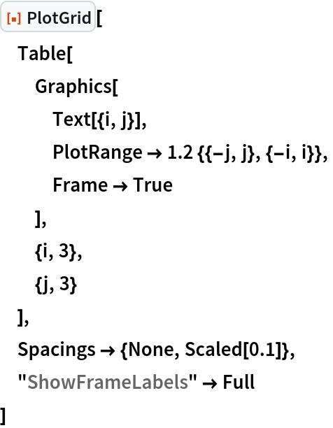"ResourceFunction[""PlotGrid""][  Table[   Graphics[    Text[{i, j}],    PlotRange -> 1.2 {{-j, j}, {-i, i}},    Frame -> True    ],   {i, 3},   {j, 3}   ],  Spacings -> {None, Scaled[0.1]},  ""ShowFrameLabels"" -> Full  ]"