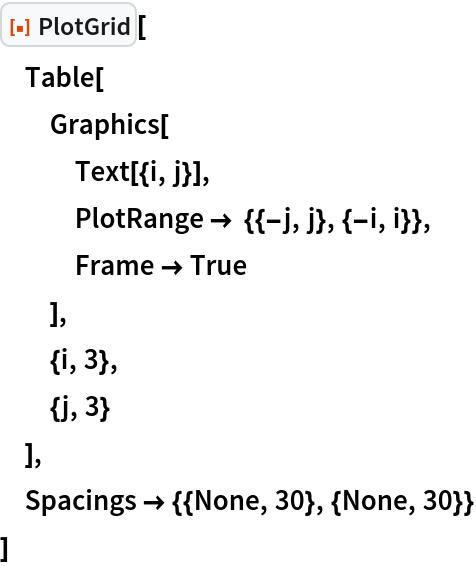 "ResourceFunction[""PlotGrid""][  Table[   Graphics[    Text[{i, j}],    PlotRange -> {{-j, j}, {-i, i}},    Frame -> True    ],   {i, 3},   {j, 3}   ],  Spacings -> {{None, 30}, {None, 30}}  ]"