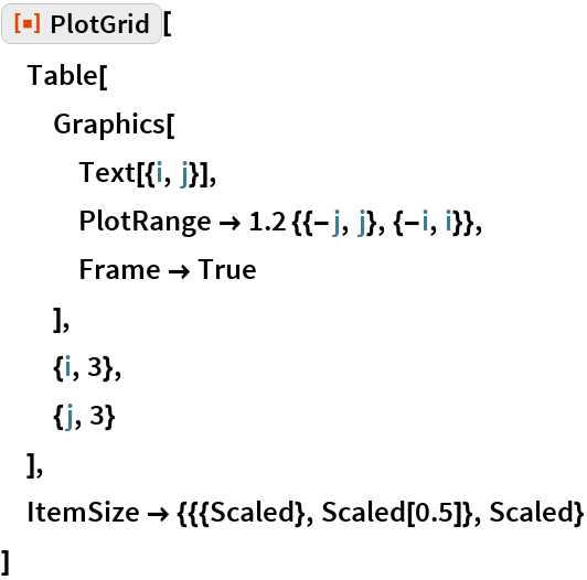 "ResourceFunction[""PlotGrid""][  Table[   Graphics[    Text[{i, j}],    PlotRange -> 1.2 {{-j, j}, {-i, i}},    Frame -> True    ],   {i, 3},   {j, 3}   ],  ItemSize -> {{{Scaled}, Scaled[0.5]}, Scaled}  ]"