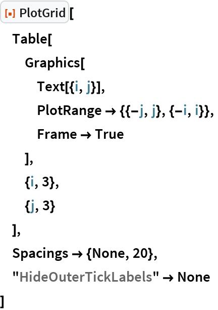 "ResourceFunction[""PlotGrid""][  Table[   Graphics[    Text[{i, j}],    PlotRange -> {{-j, j}, {-i, i}},    Frame -> True    ],   {i, 3},   {j, 3}   ],  Spacings -> {None, 20},  ""HideOuterTickLabels"" -> None  ]"