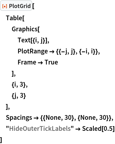 "ResourceFunction[""PlotGrid""][  Table[   Graphics[    Text[{i, j}],    PlotRange -> {{-j, j}, {-i, i}},    Frame -> True    ],   {i, 3},   {j, 3}   ],  Spacings -> {{None, 30}, {None, 30}},  ""HideOuterTickLabels"" -> Scaled[0.5]  ]"