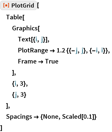 "ResourceFunction[""PlotGrid""][  Table[   Graphics[    Text[{i, j}],    PlotRange -> 1.2 {{-j, j}, {-i, i}},    Frame -> True    ],   {i, 3},   {j, 3}   ],  Spacings -> {None, Scaled[0.1]}  ]"