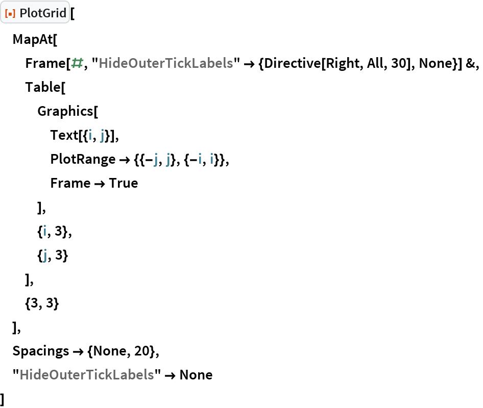 "ResourceFunction[""PlotGrid""][  MapAt[   Frame[#, ""HideOuterTickLabels"" -> {Directive[Right, All, 30], None}] &,   Table[    Graphics[     Text[{i, j}],     PlotRange -> {{-j, j}, {-i, i}},     Frame -> True     ],    {i, 3},    {j, 3}    ],   {3, 3}   ],  Spacings -> {None, 20},  ""HideOuterTickLabels"" -> None  ]"