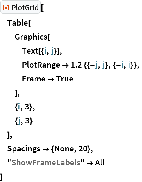 "ResourceFunction[""PlotGrid""][  Table[   Graphics[    Text[{i, j}],    PlotRange -> 1.2 {{-j, j}, {-i, i}},    Frame -> True    ],   {i, 3},   {j, 3}   ],  Spacings -> {None, 20},  ""ShowFrameLabels"" -> All  ]"
