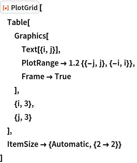 "ResourceFunction[""PlotGrid""][  Table[   Graphics[    Text[{i, j}],    PlotRange -> 1.2 {{-j, j}, {-i, i}},    Frame -> True    ],   {i, 3},   {j, 3}   ],  ItemSize -> {Automatic, {2 -> 2}}  ]"