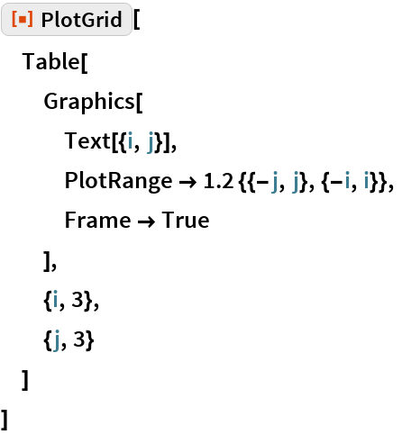 "ResourceFunction[""PlotGrid""][  Table[   Graphics[    Text[{i, j}],    PlotRange -> 1.2 {{-j, j}, {-i, i}},    Frame -> True    ],   {i, 3},   {j, 3}   ]  ]"