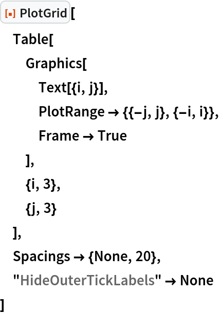 "ResourceFunction[""PlotGrid""][  Table[   Graphics[    Text[{i, j}],    PlotRange -> {{-j, j}, {-i, i}},    Frame -> True    ],   {i, 3},   {j, 3}   ],  Spacings -> {None, 20},  ""HideOuterTickLabels"" -> None  ]"