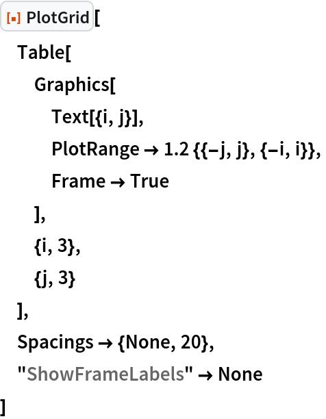 "ResourceFunction[""PlotGrid""][  Table[   Graphics[    Text[{i, j}],    PlotRange -> 1.2 {{-j, j}, {-i, i}},    Frame -> True    ],   {i, 3},   {j, 3}   ],  Spacings -> {None, 20},  ""ShowFrameLabels"" -> None  ]"