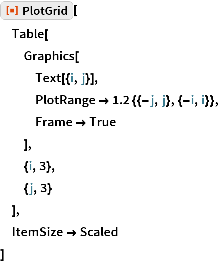 "ResourceFunction[""PlotGrid""][  Table[   Graphics[    Text[{i, j}],    PlotRange -> 1.2 {{-j, j}, {-i, i}},    Frame -> True    ],   {i, 3},   {j, 3}   ],  ItemSize -> Scaled  ]"