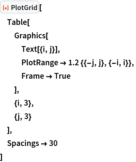 "ResourceFunction[""PlotGrid""][  Table[   Graphics[    Text[{i, j}],    PlotRange -> 1.2 {{-j, j}, {-i, i}},    Frame -> True    ],   {i, 3},   {j, 3}   ],  Spacings -> 30  ]"