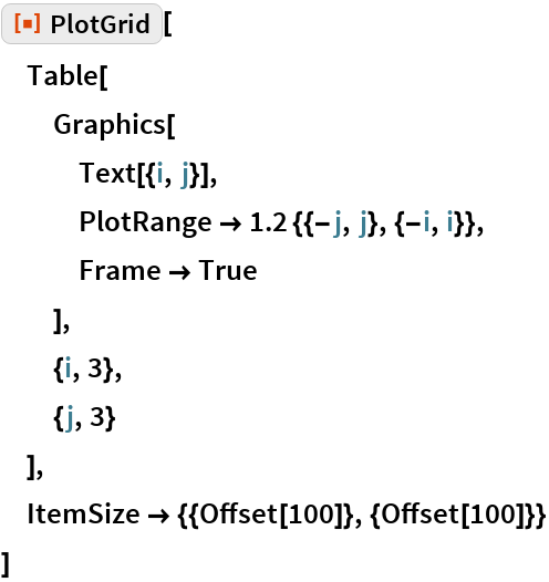 "ResourceFunction[""PlotGrid""][  Table[   Graphics[    Text[{i, j}],    PlotRange -> 1.2 {{-j, j}, {-i, i}},    Frame -> True    ],   {i, 3},   {j, 3}   ],  ItemSize -> {{Offset[100]}, {Offset[100]}}  ]"