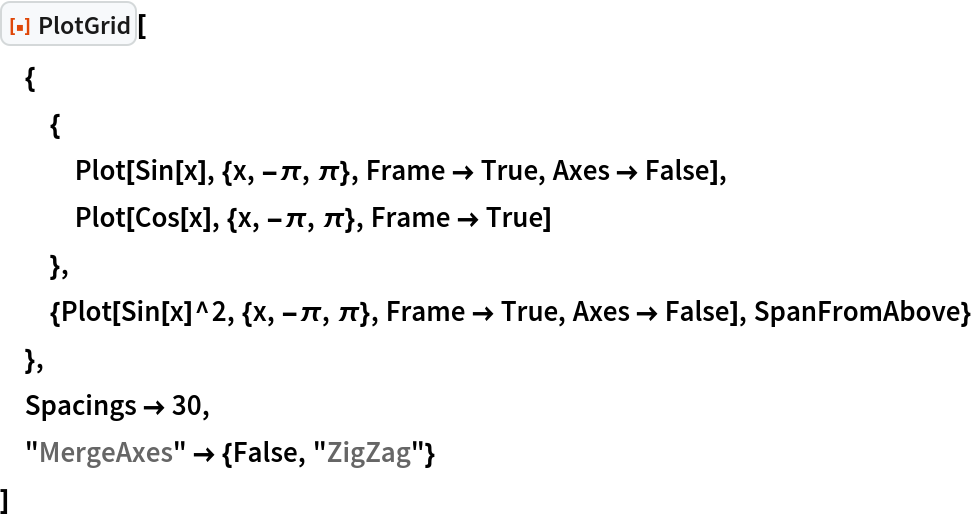 "ResourceFunction[""PlotGrid""][  {   {    Plot[Sin[x], {x, -\[Pi], \[Pi]}, Frame -> True, Axes -> False],    Plot[Cos[x], {x, -\[Pi], \[Pi]}, Frame -> True]    },   {Plot[Sin[x]^2, {x, -\[Pi], \[Pi]}, Frame -> True, Axes -> False], SpanFromAbove}   },  Spacings -> 30,  ""MergeAxes"" -> {False, ""ZigZag""}  ]"