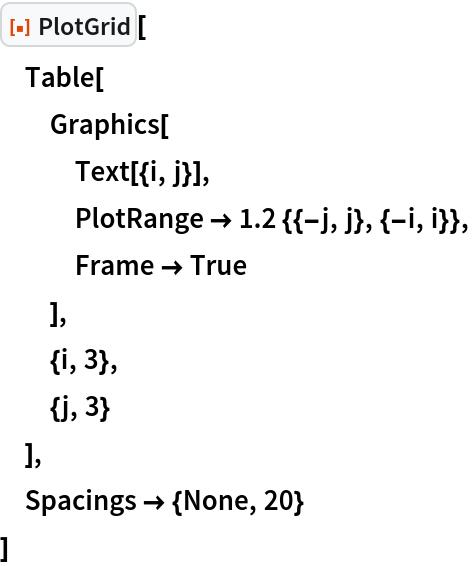 "ResourceFunction[""PlotGrid""][  Table[   Graphics[    Text[{i, j}],    PlotRange -> 1.2 {{-j, j}, {-i, i}},    Frame -> True    ],   {i, 3},   {j, 3}   ],  Spacings -> {None, 20}  ]"