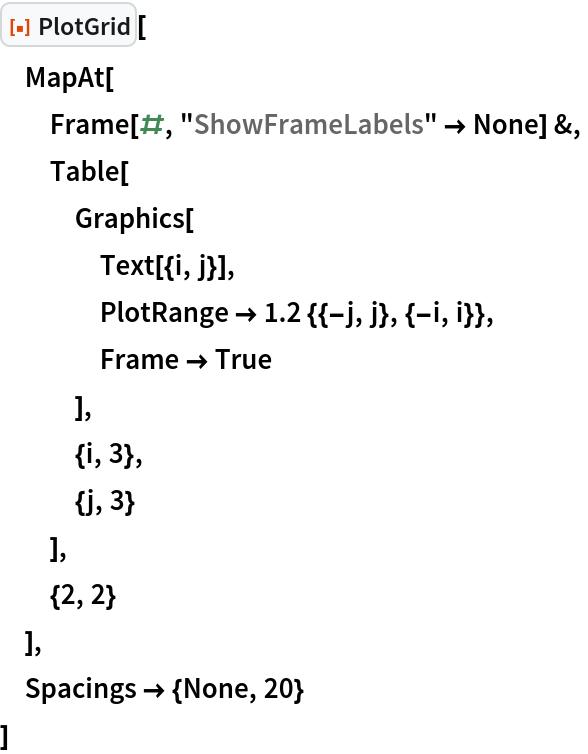 "ResourceFunction[""PlotGrid""][  MapAt[   Frame[#, ""ShowFrameLabels"" -> None] &,   Table[    Graphics[     Text[{i, j}],     PlotRange -> 1.2 {{-j, j}, {-i, i}},     Frame -> True     ],    {i, 3},    {j, 3}    ],   {2, 2}   ],  Spacings -> {None, 20}  ]"
