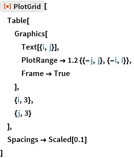 "ResourceFunction[""PlotGrid""][  Table[   Graphics[    Text[{i, j}],    PlotRange -> 1.2 {{-j, j}, {-i, i}},    Frame -> True    ],   {i, 3},   {j, 3}   ],  Spacings -> Scaled[0.1]  ]"