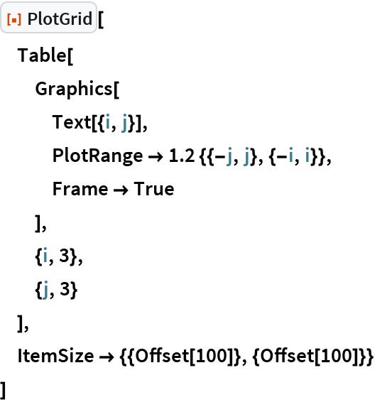 "ResourceFunction[""PlotGrid""][  Table[   Graphics[    Text[{i, j}],    PlotRange -> 1.2 {{-j, j}, {-i, i}},    Frame -> True    ],   {i, 3},   {j, 3}   ],  ItemSize -> {{Offset[100]}, {Offset[100]}}  ]"