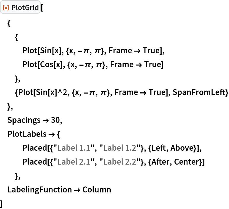"ResourceFunction[""PlotGrid""][  {   {    Plot[Sin[x], {x, -\[Pi], \[Pi]}, Frame -> True],    Plot[Cos[x], {x, -\[Pi], \[Pi]}, Frame -> True]    },   {Plot[Sin[x]^2, {x, -\[Pi], \[Pi]}, Frame -> True], SpanFromLeft}   },  Spacings -> 30,  PlotLabels -> {    Placed[{""Label 1.1"", ""Label 1.2""}, {Left, Above}],    Placed[{""Label 2.1"", ""Label 2.2""}, {After, Center}]    },  LabelingFunction -> Column  ]"