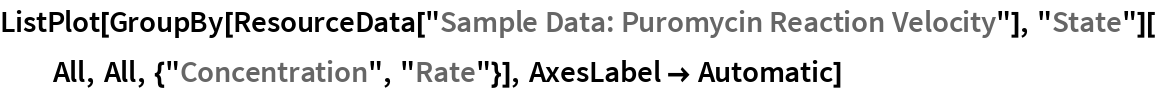 """ListPlot[GroupBy[    ResourceData[""""Sample Data: Puromycin Reaction Velocity""""], """"State""""][   All, All, {""""Concentration"""", """"Rate""""}], AxesLabel -> Automatic]"""