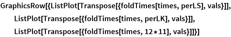 GraphicsRow[{ListPlot[Transpose[{foldTimes[times, perLS], vals}]], ListPlot[Transpose[{foldTimes[times, perLK], vals}]], ListPlot[Transpose[{foldTimes[times, 12*11], vals}]]}]