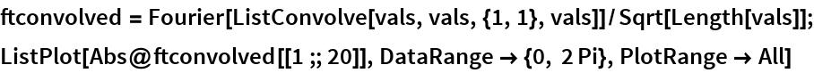 ftconvolved = Fourier[ListConvolve[vals, vals, {1, 1}, vals]]/Sqrt[Length[vals]]; ListPlot[Abs@ftconvolved[[1 ;; 20]], DataRange -> {0, 2 Pi}, PlotRange -> All]