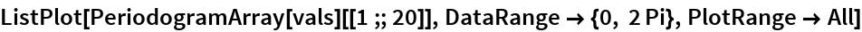 ListPlot[PeriodogramArray[vals][[1 ;; 20]], DataRange -> {0, 2 Pi}, PlotRange -> All]