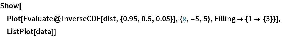 Show[  Plot[Evaluate@InverseCDF[dist, {0.95, 0.5, 0.05}], {\[FormalX], -5, 5}, Filling -> {1 -> {3}}],  ListPlot[data]]