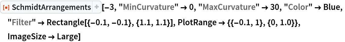 """ResourceFunction[""""SchmidtArrangements""""][-3, """"MinCurvature"""" -> 0, """"MaxCurvature"""" -> 30, """"Color"""" -> Blue,  """"Filter"""" -> Rectangle[{-0.1, -0.1}, {1.1, 1.1}], PlotRange -> {{-0.1, 1}, {0, 1.0}}, ImageSize -> Large]"""