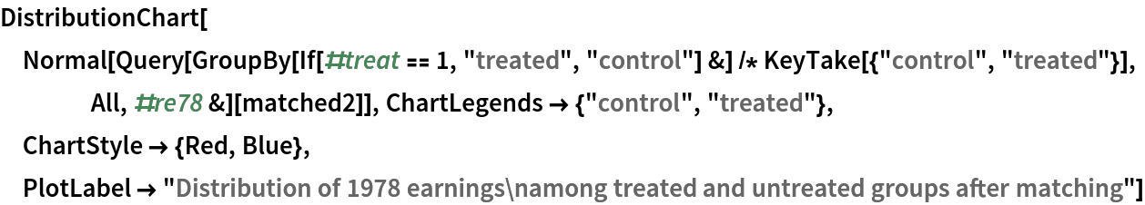 """DistributionChart[  Normal[Query[     GroupBy[If[#treat == 1, """"treated"""", """"control""""] &] /* KeyTake[{""""control"""", """"treated""""}], All, #re78 &][matched2]], ChartLegends -> {""""control"""", """"treated""""}, ChartStyle -> {Red, Blue}, PlotLabel -> """"Distribution of 1978 earnings\namong treated and untreated groups after matching""""]"""
