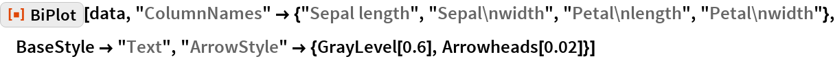 """ResourceFunction[""""BiPlot""""][data, """"ColumnNames"""" -> {""""Sepal length"""", """"Sepal\nwidth"""", """"Petal\nlength"""", """"Petal\nwidth""""}, BaseStyle -> """"Text"""", """"ArrowStyle"""" -> {GrayLevel[0.6], Arrowheads[0.02]}]"""