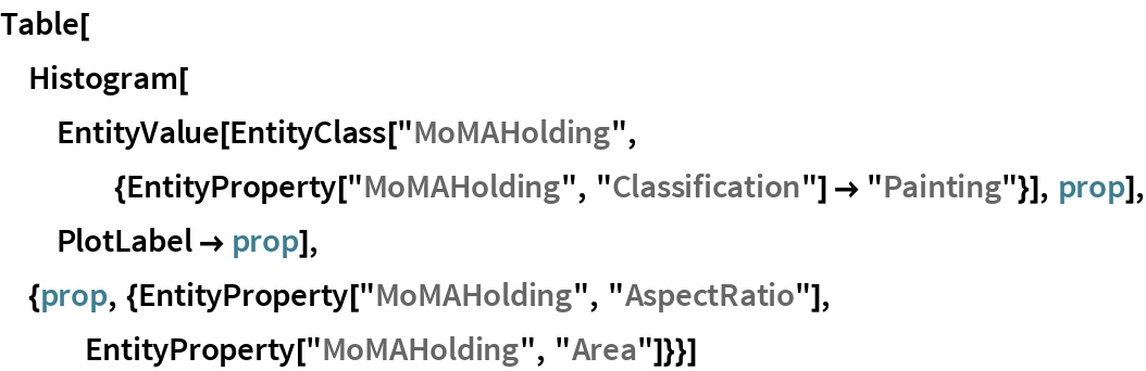 "Table[Histogram[   EntityValue[    EntityClass[     ""MoMAHolding"", {EntityProperty[""MoMAHolding"", ""Classification""] ->        ""Painting""}], prop], PlotLabel -> prop], {prop, {EntityProperty[""MoMAHolding"", ""AspectRatio""], EntityProperty[""MoMAHolding"", ""Area""]}}]"