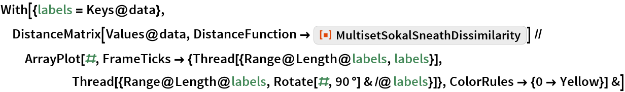 """With[{labels = Keys@data}, DistanceMatrix[Values@data, DistanceFunction -> ResourceFunction[     """"MultisetSokalSneathDissimilarity""""]] // ArrayPlot[#, FrameTicks -> {Thread[{Range@Length@labels, labels}], Thread[{Range@Length@labels, Rotate[#, 90 \[Degree]] & /@ labels}]}, ColorRules -> {0 -> Yellow}] &]"""