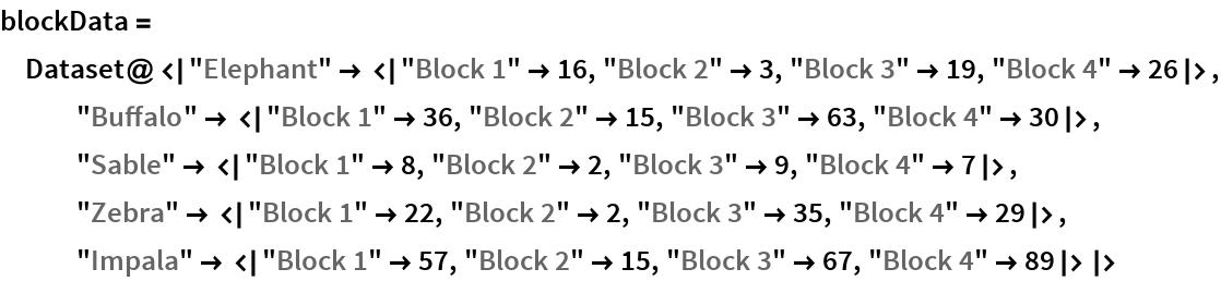 "blockData = Dataset@<|""Elephant"" -> <|""Block 1"" -> 16, ""Block 2"" -> 3, ""Block 3"" -> 19, ""Block 4"" -> 26|>, ""Buffalo"" -> <|""Block 1"" -> 36, ""Block 2"" -> 15, ""Block 3"" -> 63, ""Block 4"" -> 30|>, ""Sable"" -> <|""Block 1"" -> 8, ""Block 2"" -> 2, ""Block 3"" -> 9, ""Block 4"" -> 7|>, ""Zebra"" -> <|""Block 1"" -> 22, ""Block 2"" -> 2, ""Block 3"" -> 35, ""Block 4"" -> 29|>, ""Impala"" -> <|""Block 1"" -> 57, ""Block 2"" -> 15, ""Block 3"" -> 67, ""Block 4"" -> 89|>|>"