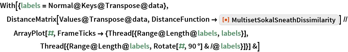 "With[{labels = Normal@Keys@Transpose@data}, DistanceMatrix[Values@Transpose@data, DistanceFunction -> ResourceFunction[     ""MultisetSokalSneathDissimilarity""]] // ArrayPlot[#, FrameTicks -> {Thread[{Range@Length@labels, labels}], Thread[{Range@Length@labels, Rotate[#, 90 \[Degree]] & /@ labels}]}] &]"