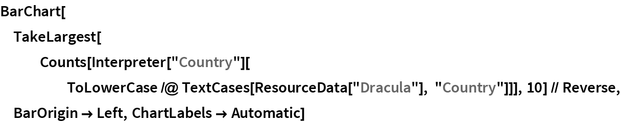 """BarChart[TakeLargest[    Counts[Interpreter[""""Country""""][      ToLowerCase /@ TextCases[ResourceData[""""Dracula""""], """"Country""""]]], 10] // Reverse, BarOrigin -> Left, ChartLabels -> Automatic]"""
