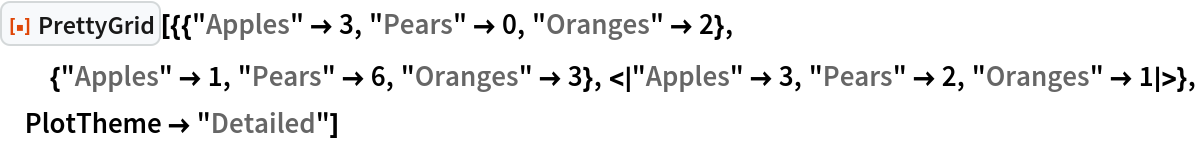 """ResourceFunction[  """"PrettyGrid""""][{{""""Apples"""" -> 3, """"Pears"""" -> 0, """"Oranges"""" -> 2}, {""""Apples"""" -> 1, """"Pears"""" -> 6, """"Oranges"""" -> 3}, <     """"Apples"""" -> 3, """"Pears"""" -> 2, """"Oranges"""" -> 1 >}, PlotTheme -> """"Detailed""""]"""