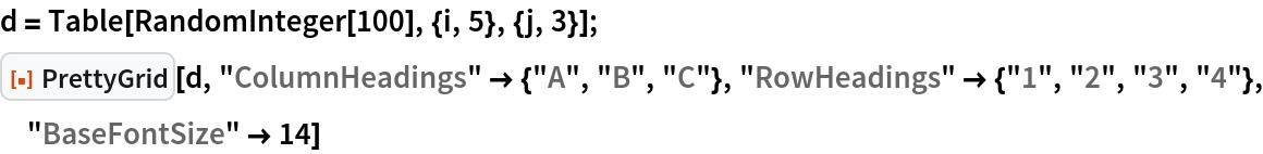 "d = Table[RandomInteger[100], {i, 5}, {j, 3}]; ResourceFunction[""PrettyGrid""][d, ""ColumnHeadings"" -> {""A"", ""B"", ""C""},   ""RowHeadings"" -> {""1"", ""2"", ""3"", ""4""}, ""BaseFontSize"" -> 14]"