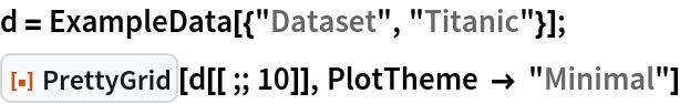 "d = ExampleData[{""Dataset"", ""Titanic""}]; ResourceFunction[""PrettyGrid""][d[[;; 10]], PlotTheme -> ""Minimal""]"